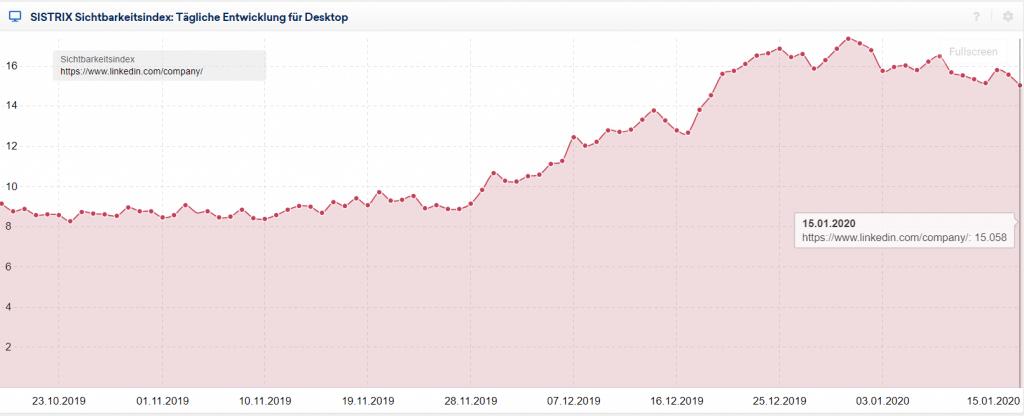 Das Bild zeigt die Sichtbarkeitsauswirkung von google-core-update-januar-2020-linkedin-company